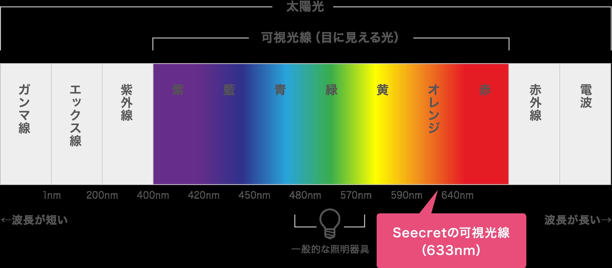 Seecretの可視光線の図(633nm)
